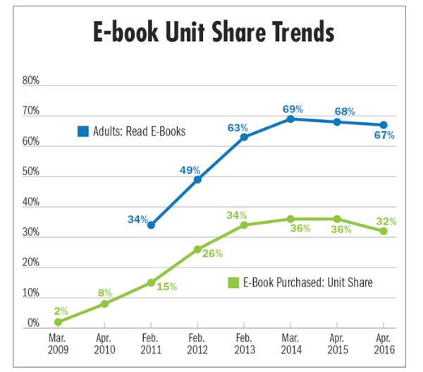 As e book sales decline digital fatigue grows tablets and smartphones are not picking up the slack with only 52 of tablets and 26 of smartphones being used for e book reading in the week prior to the fandeluxe Gallery
