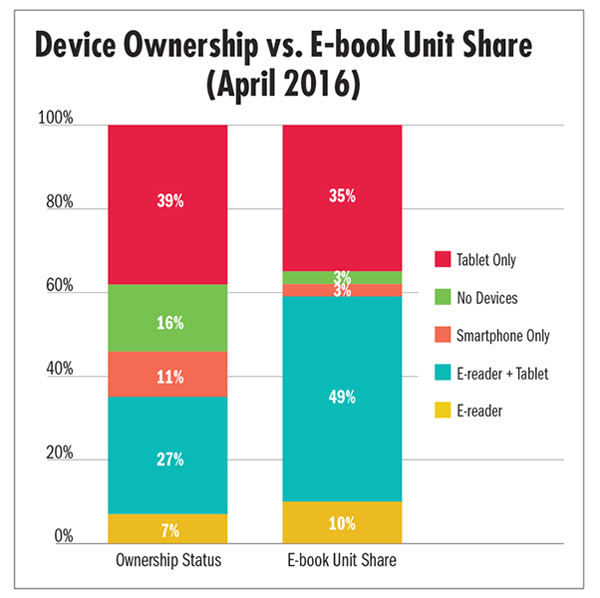 As e book sales decline digital fatigue grows the reading devices that first ignited the e book categorydedicated e readers such as nook and kindlestill remain the most important factor affecting fandeluxe PDF
