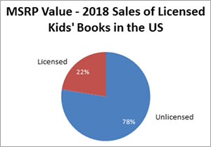 Licensing Drives a Quarter of Children's Book Sales, Says New Research