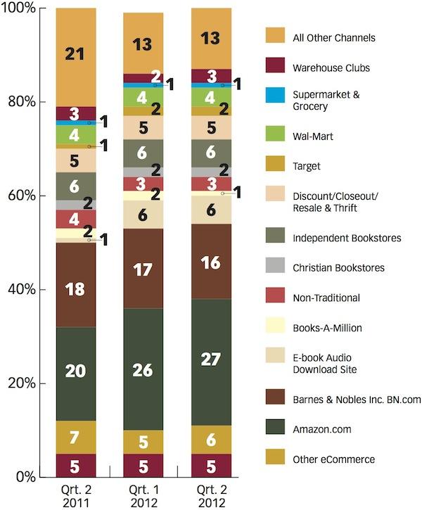 Largest Amazon Markets of The Market's Largest